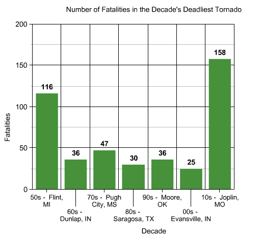 "No single tornado caused more than 50 deaths between 1955 and 2011. After several widely visible and well-covered tornadoes (Xenia '74, Wichita Falls '79, Bridge Creek '99) failed to cause more than 100 deaths, it was considered by some an ""impossibility"" in the weather-radar age. In truth, major cities and crowded freeways open the possibility to a single storm causing more than 1,000 deaths."