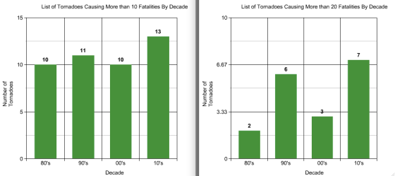 Since the the 70's, the average amount of lead-time preceding a tornado has not changed significantly. As a result, the number of overall fatalities bottomed out in the last two decades of the 20th century.